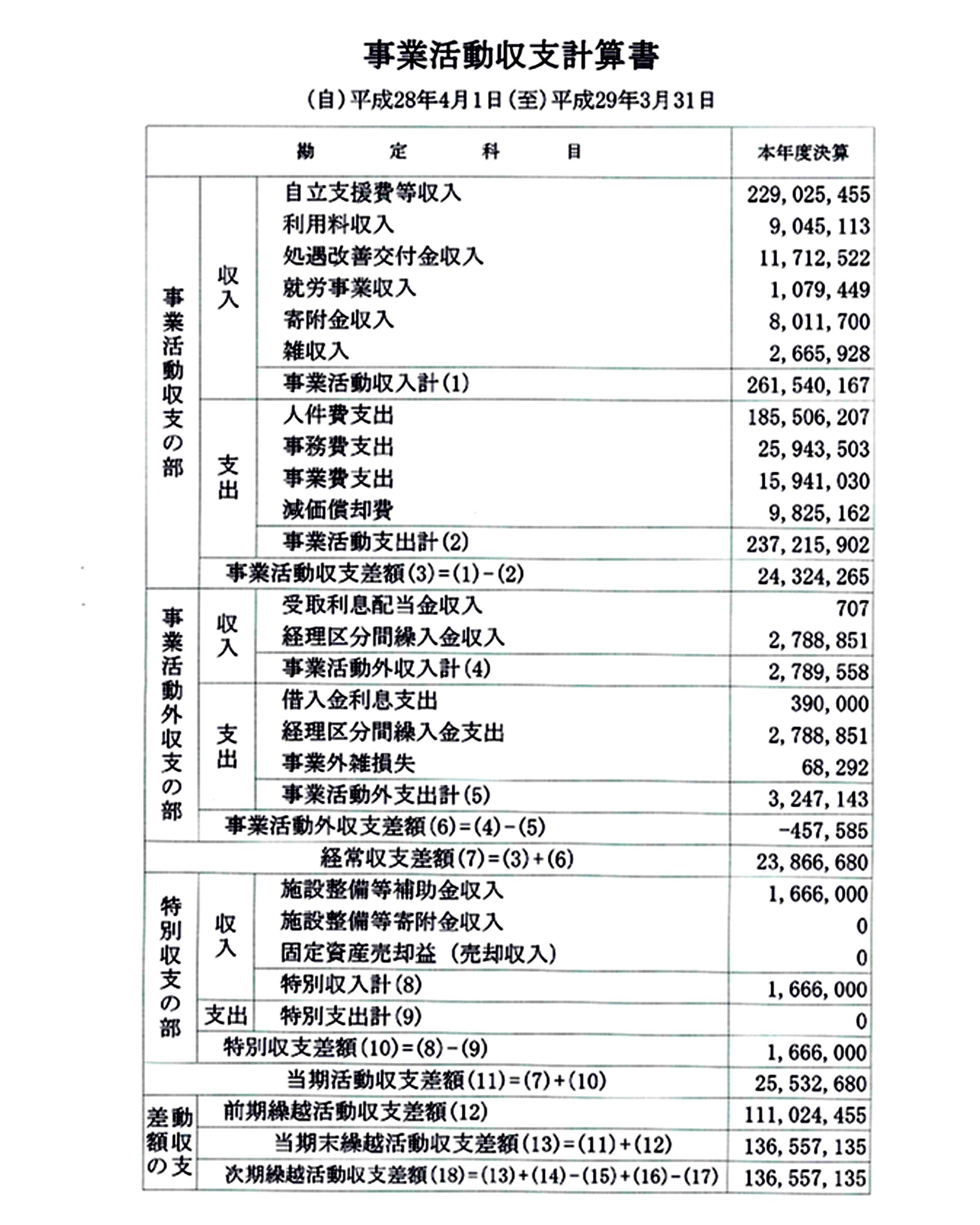 平成28年度 決算報告のお知らせ...